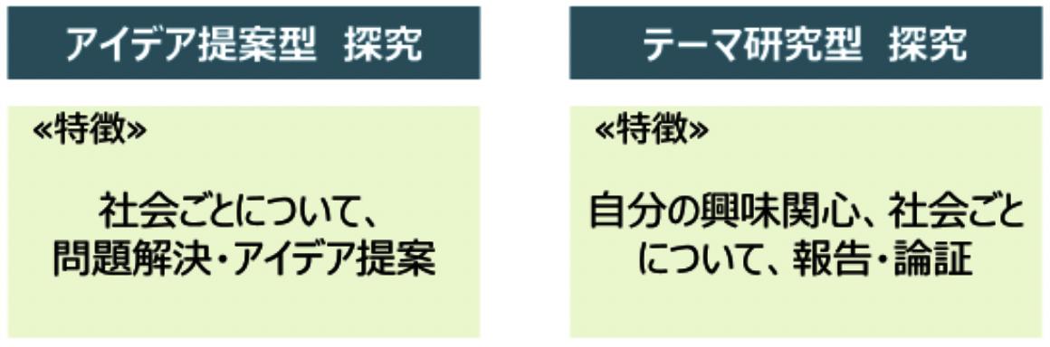 アイデア提案型とテーマ研究型の特徴