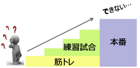 探究活動の段階的難易度設計について