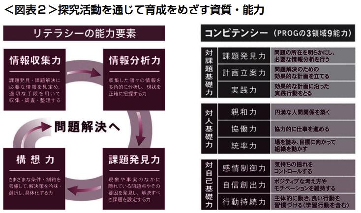 図表2探究活動を通じて育成を目指す資質・能力